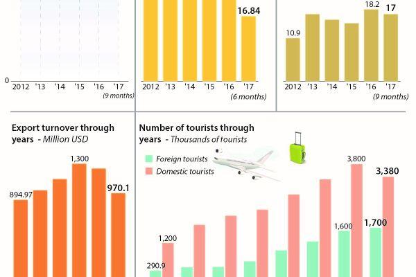 Da Nang kickstarts economy after COVID-19 pandemic
